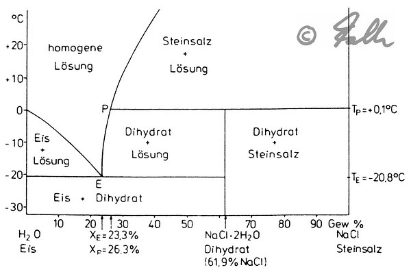 H2O-NaCl Phase Diagram   © Falk 2016